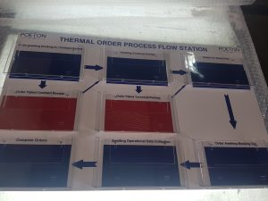 How Visual Management can reduce waste processes? Part Two Lean 5S Products UK